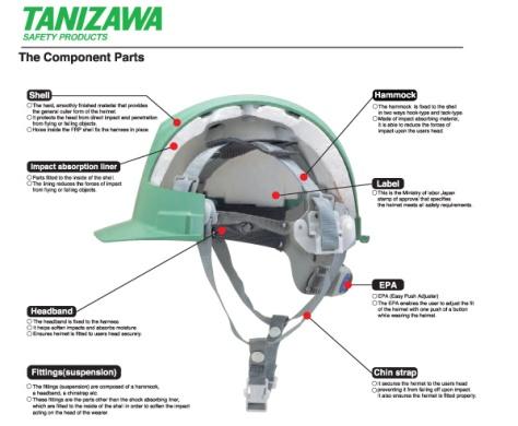 Helmet komponen